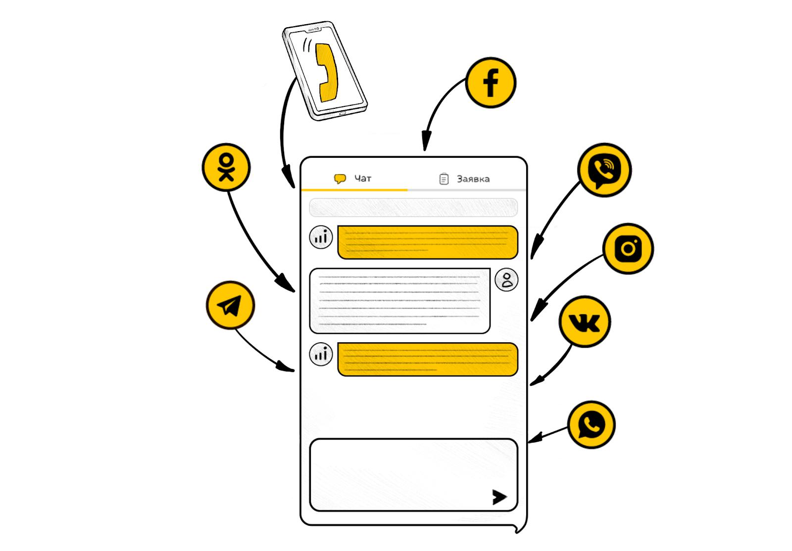 В МультиЧат Callibri встроен агрегатор соцсетей и мессенджеров, чтобы вы могли ускорить работу с клиентами