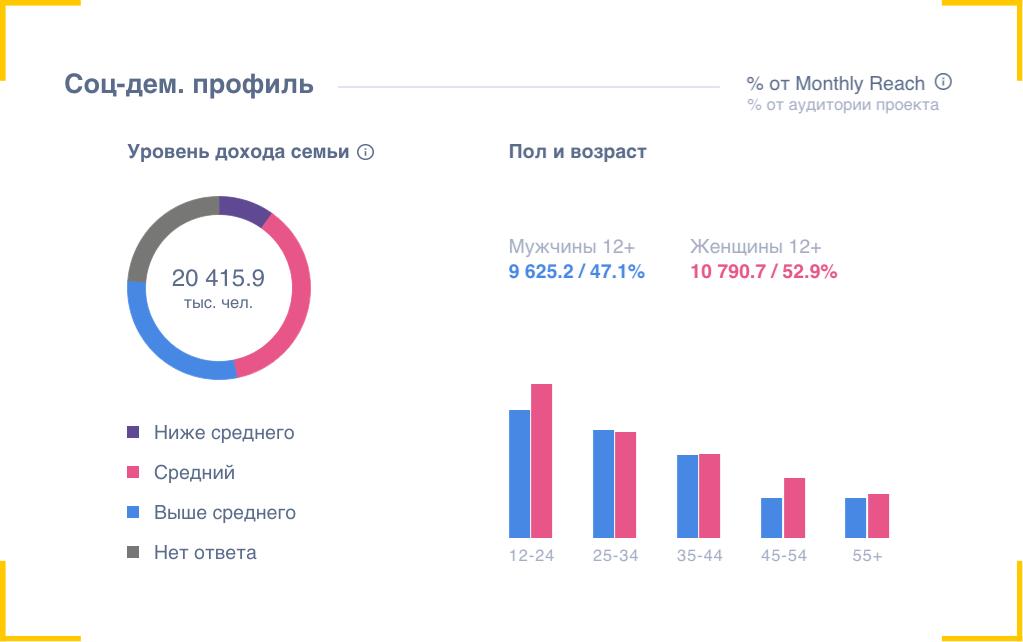 Аудитория TikTok в России: возраст и доход пользователей, статистика Медиаскоп