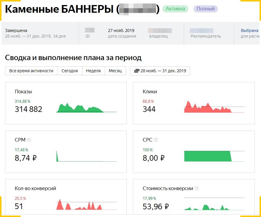 Стартовый экран Яндекс Метрики для медийной рекламы