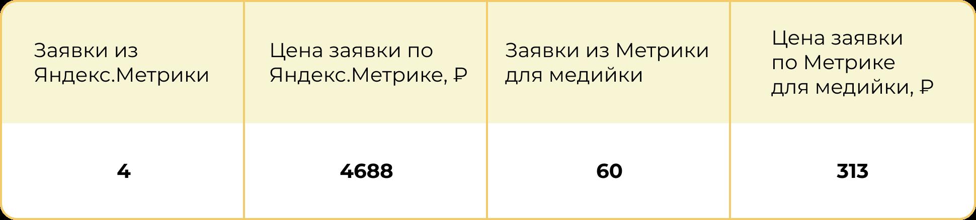 Кейс строительной компании об использовании Яндекс Метрики для медийной рекламы - результаты