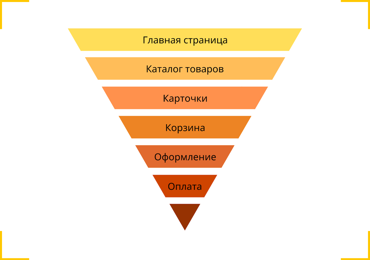 Процент конверсии интернет магазина различается на разных этапах оформления заказа, поэтому нужно построить воронку конверсии