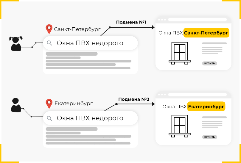 Иллюстрация Callibri: как работает подмена заголовков и текстов на сайте и зачем нужен динамический контен интернет магазинам