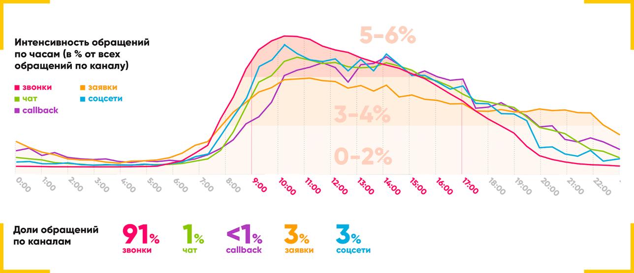 Количество обращений в клиники через чат выросло на 10%