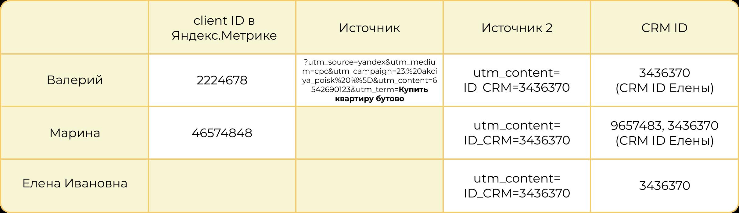 С помощью UTM-метки мы смогли связать трех разных пользователей и их действия в одной сделке