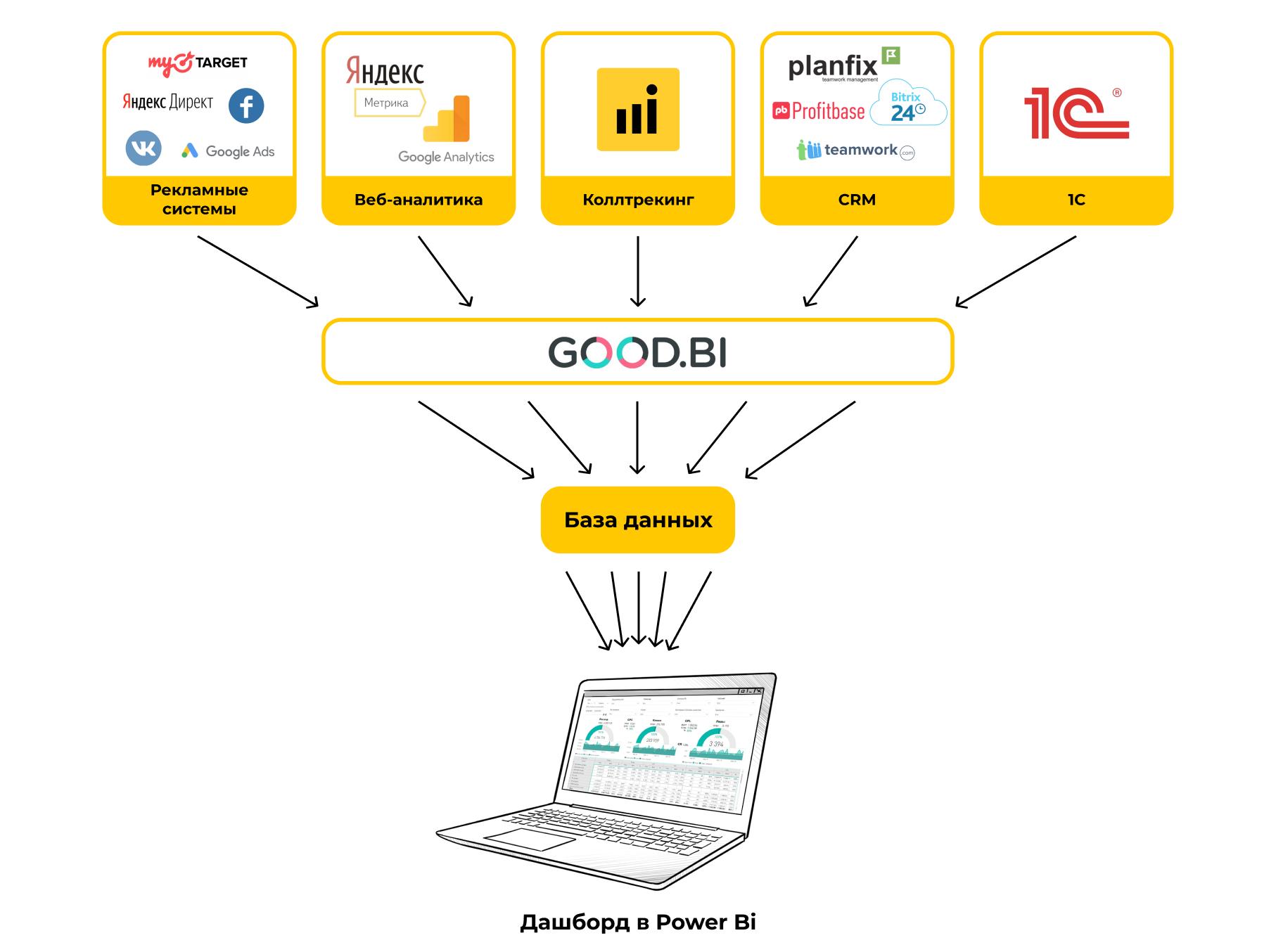 Новая схема сквозной аналитики для застройщика: настройка через Good BI