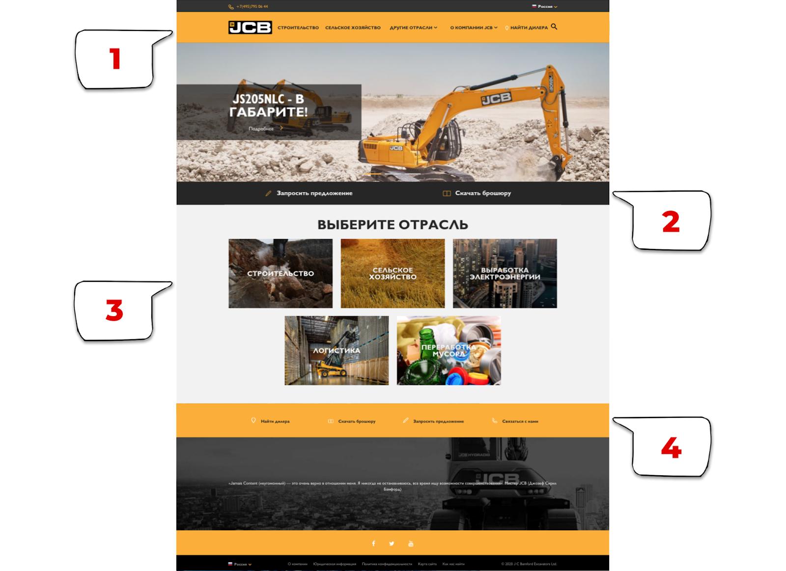 В b2b сфере сайт предполагает разные сценарии, которые включают много разных целевых действий