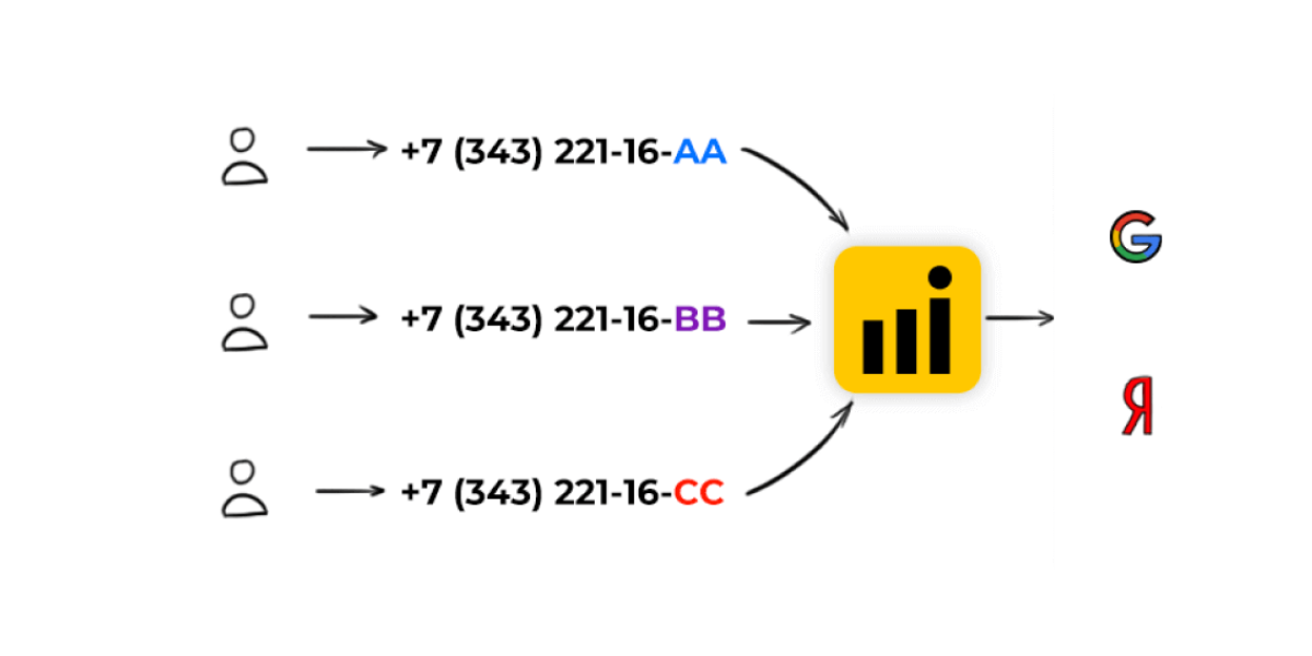 Динамический коллтрекинг Callibri позволяет фиксировать звонки пользователей с сайта