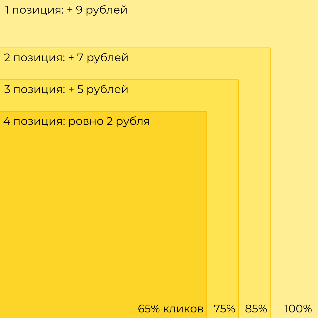 Схема распределения списываемой стоимости клика между участниками VCG аукциона в Яндекс Директ