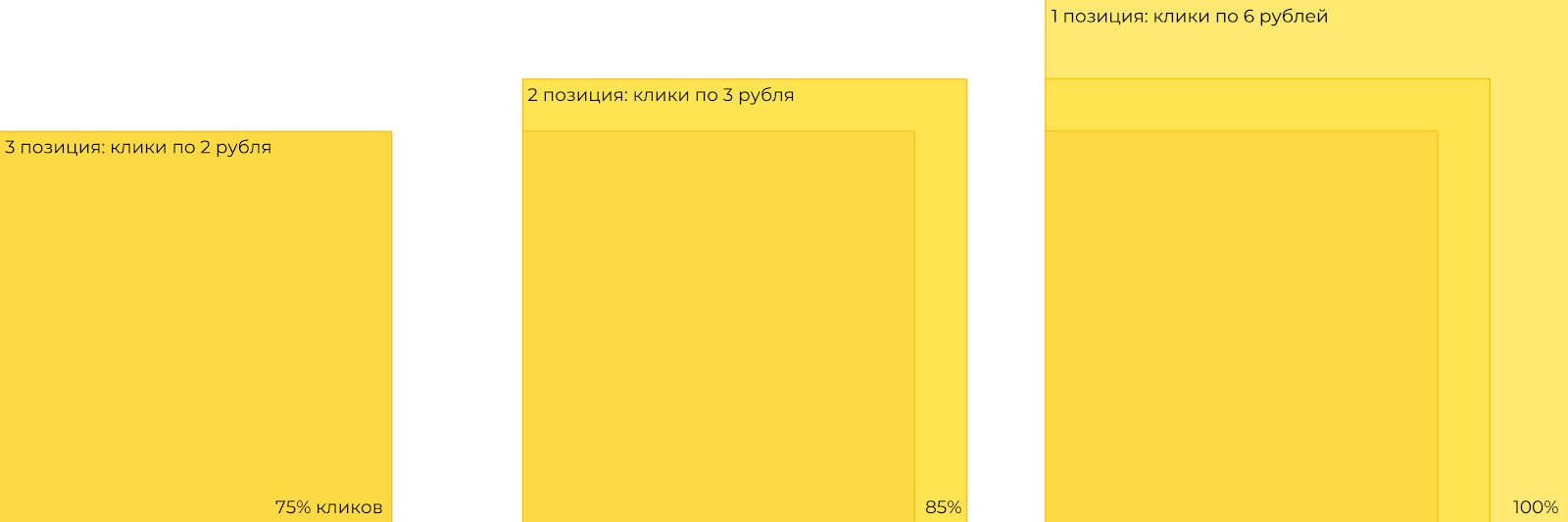 Схема распределения списываемой стоимости клика между участниками GSP аукциона в Яндекс Директ