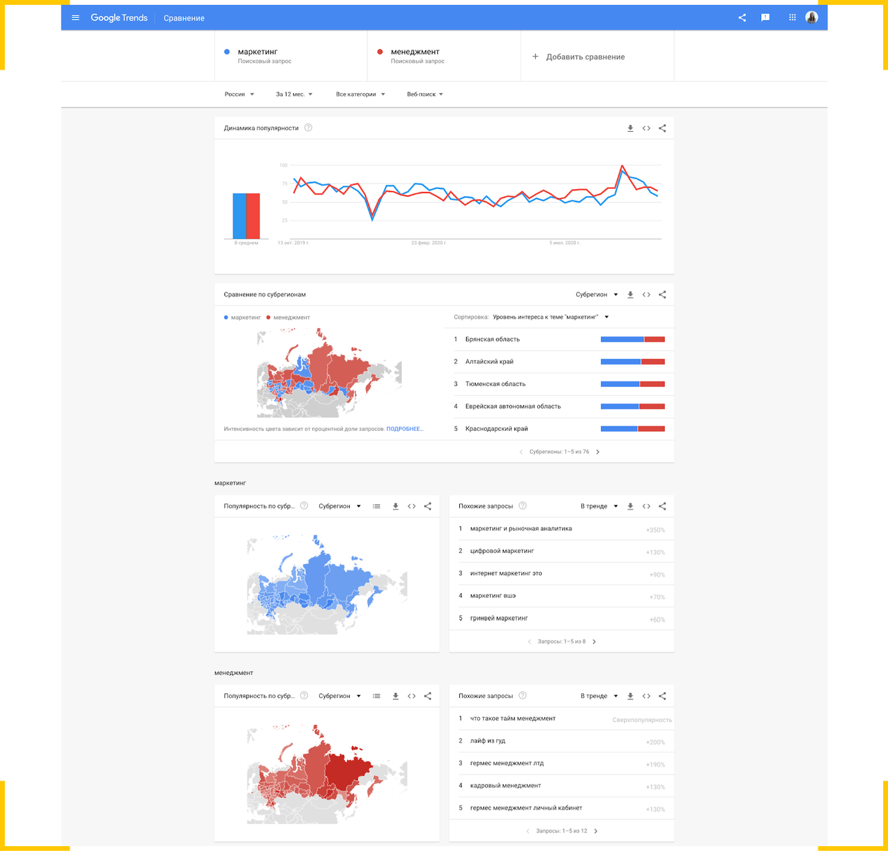 В Google Trends вы можете сравнить несколько ключевых слов и увидеть, в каких регионах было больше запросов