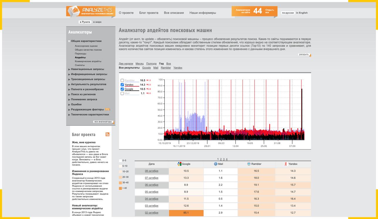 На сайте сервиса от Ашманов и партнеры представлен актуальный график апдейтов четырех поисковых систем