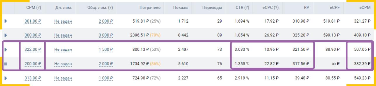 Как охват и ставка влияют на стоимость клика ВКонтакте: пример
