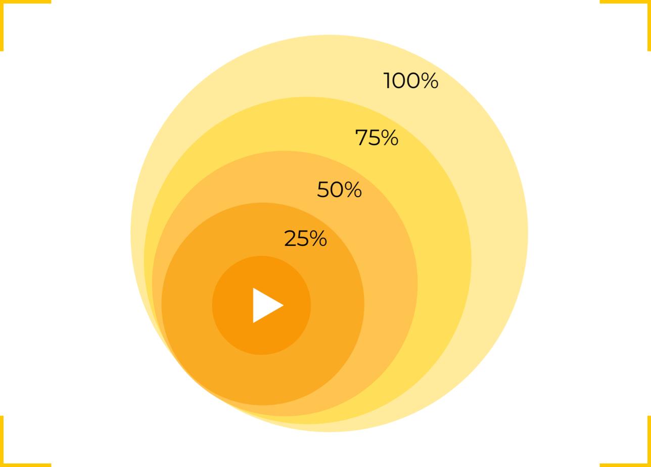 Создавайте несколько аудиторий для видео, чтобы выделить пользователей, которые посмотрели определенный процент