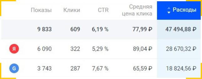 Контекстная реклама стоматологии в Яндекс и Google тратила 50 тысяч рублей в неделю