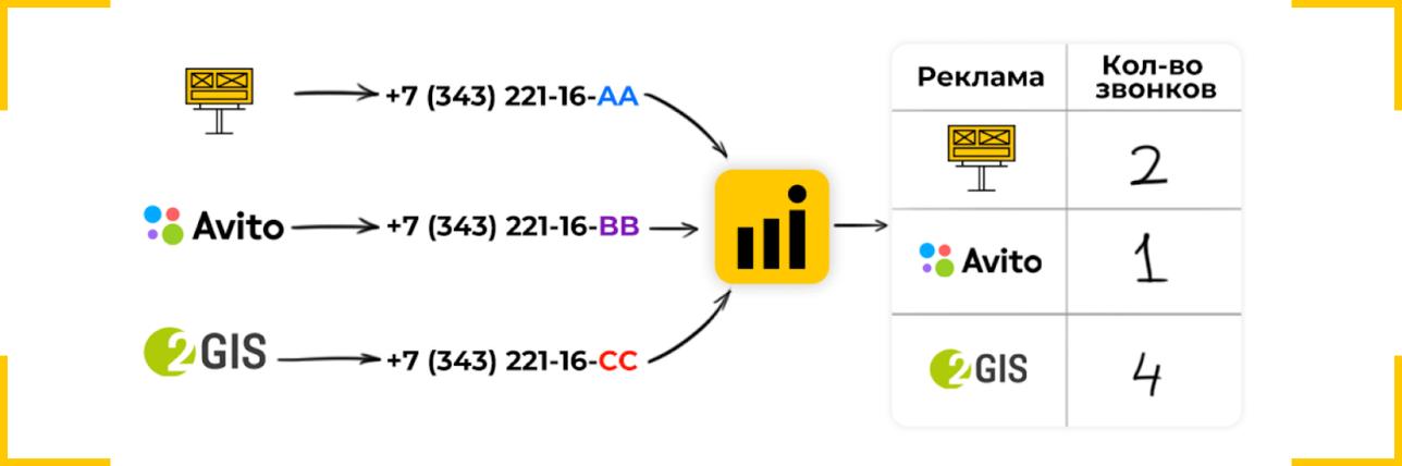 Иллюстрация принципа работы подмены номера в статическом коллтрекинге