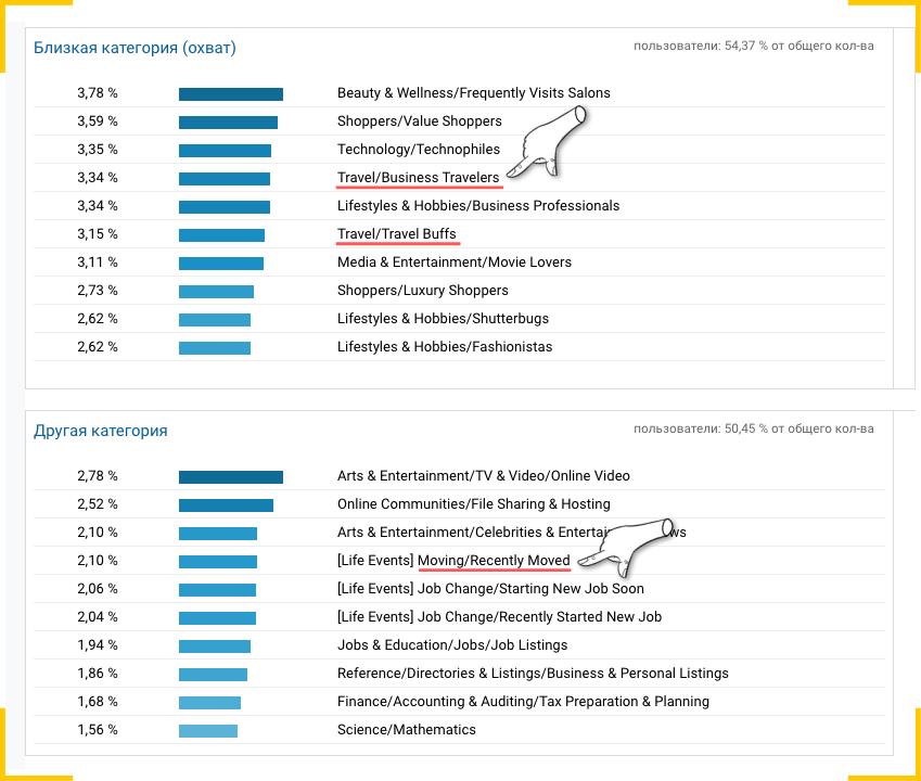 Проверяйте смежные категории интересов, чтобы описать сегмент аудитории точнее