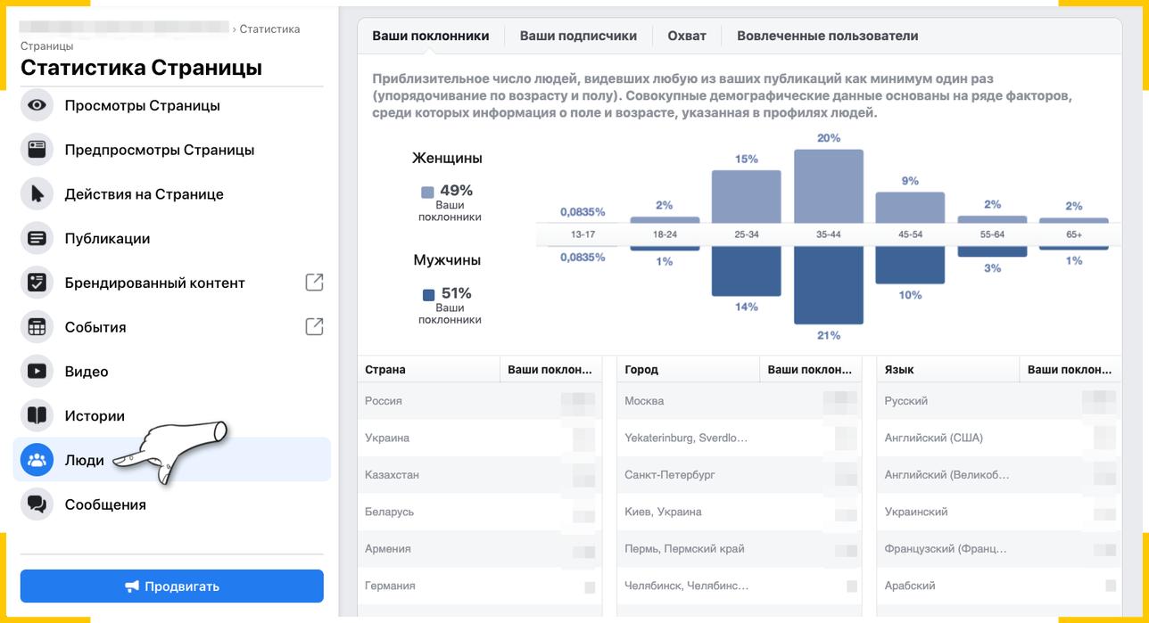 """Проверить демографию ваших подписчиков на Facebook можно в настройках страницы в разделе """"Люди"""""""