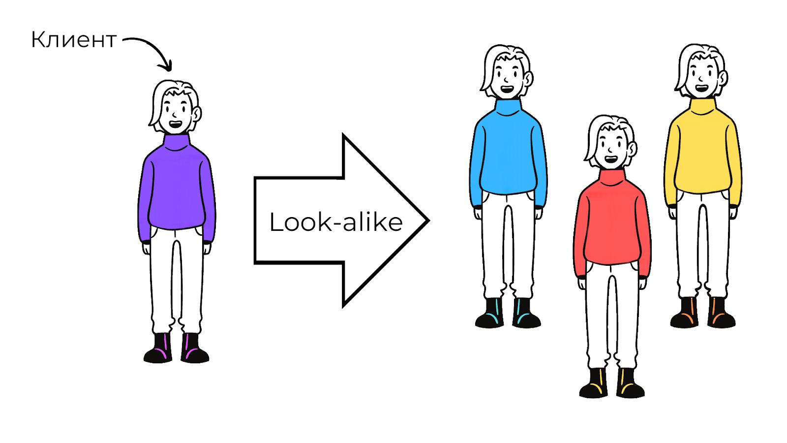 Look-alike это технология, которая позволяет находить людей, похожих на ваших клиентов по поведению