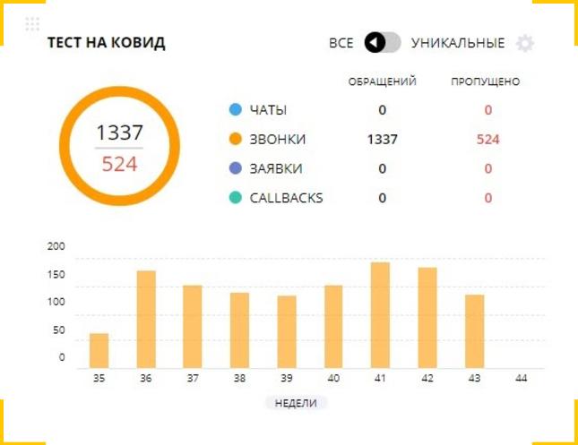 Проверяем количество звонков с рекламы в отчете Callibri