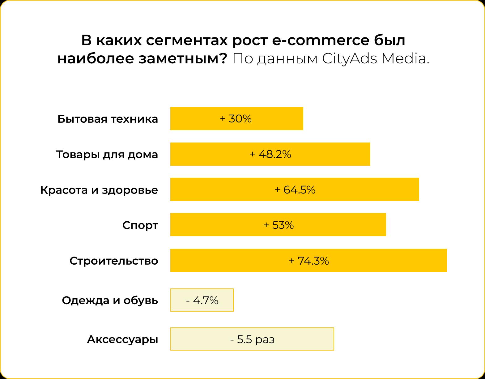 Статистика покупок в интернет-магазинах от CityAds Media