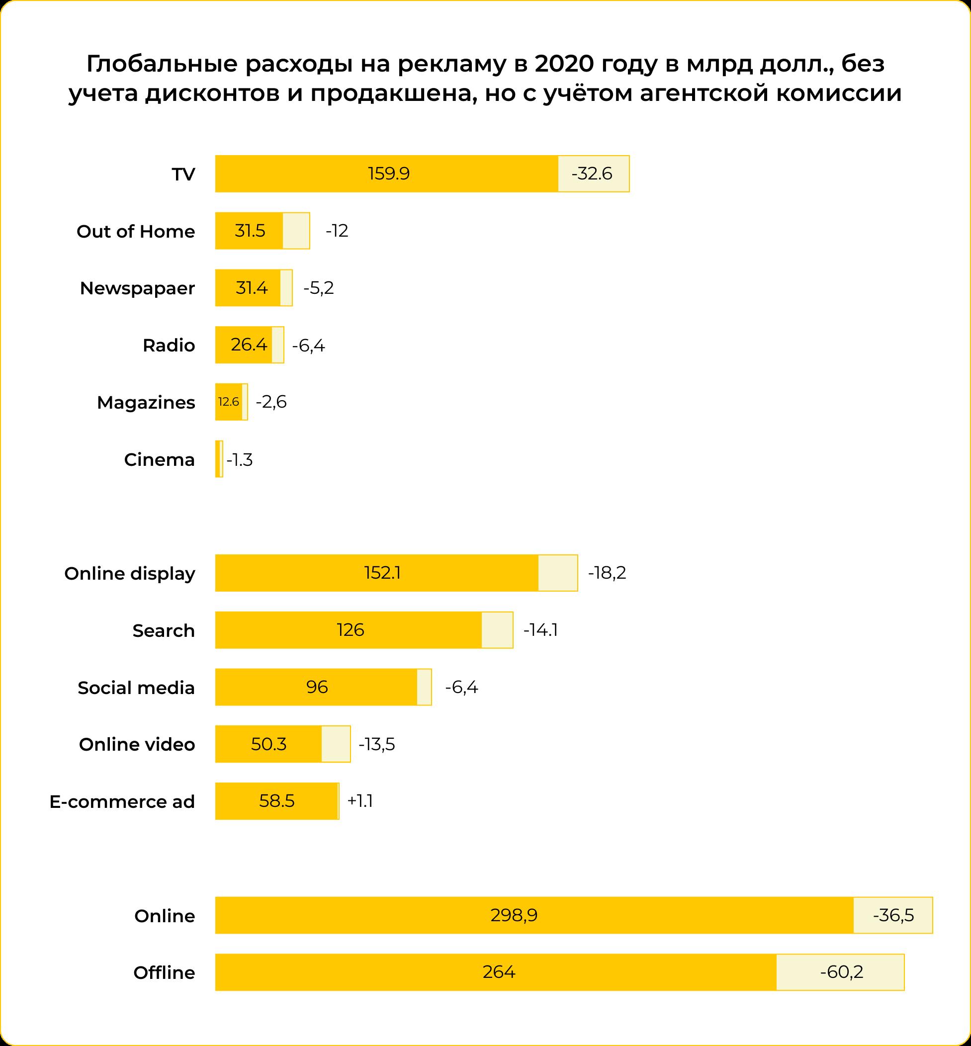 Сколько бизнес тратит на рекламу в интернете и офлайн