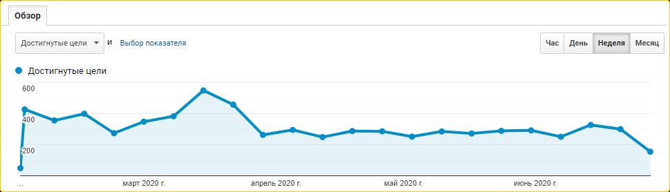 Трафик и конверсия сайта с началом карантина резко снизились