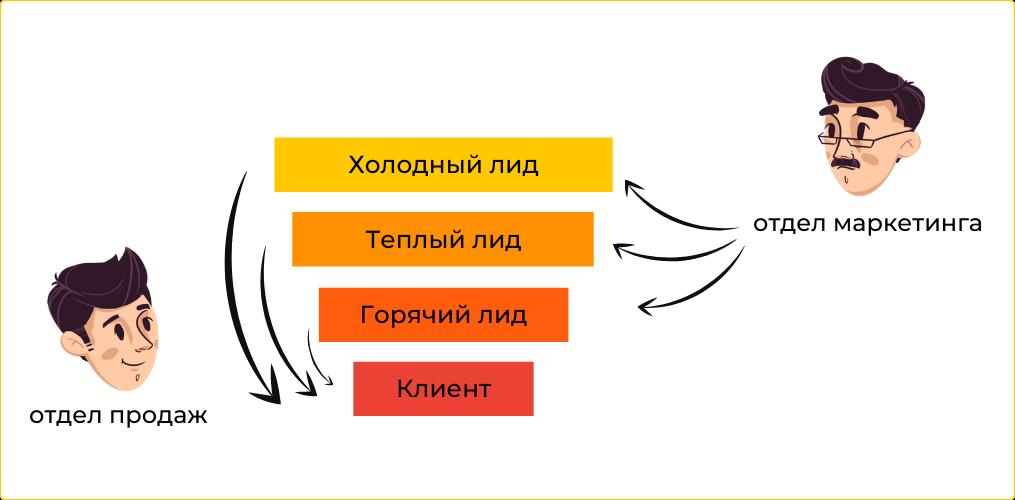 Лид-менеджмент предполагает, что в прогреве лидов задействованы и маркетинг, и продажи
