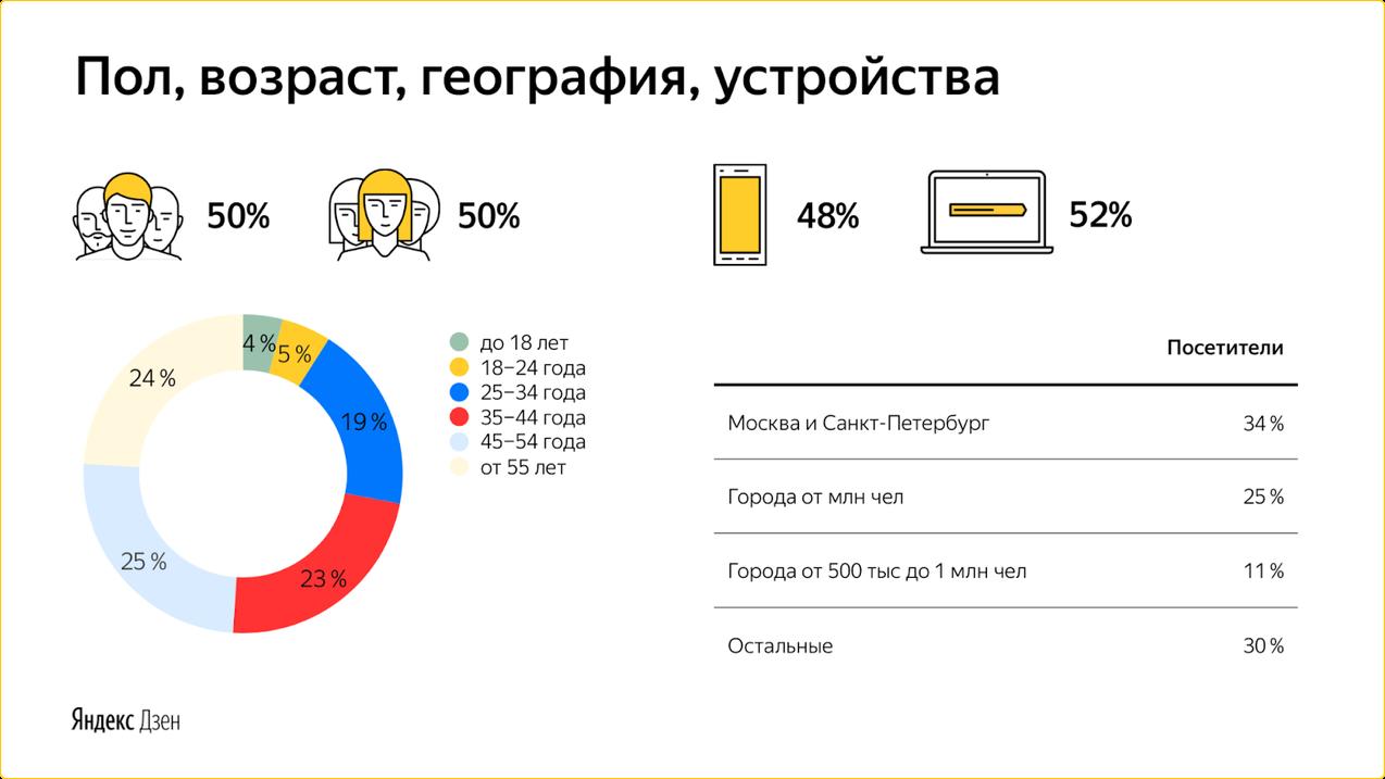 Аудитория Яндекс.Дзена - почти кто угодно, есть представители всех половозрастных категорий