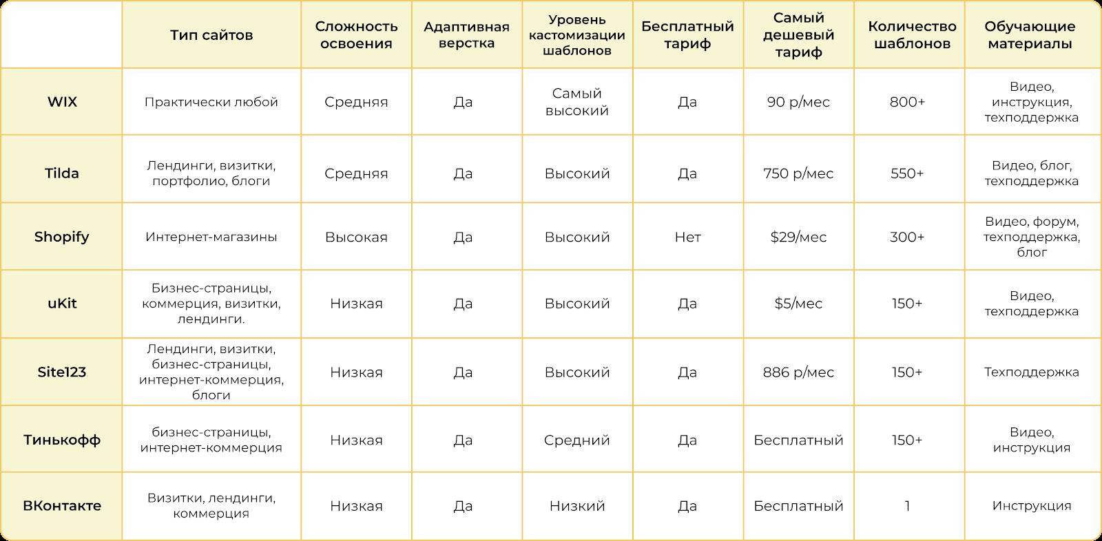 Топ бесплатных конструкторов сайтов