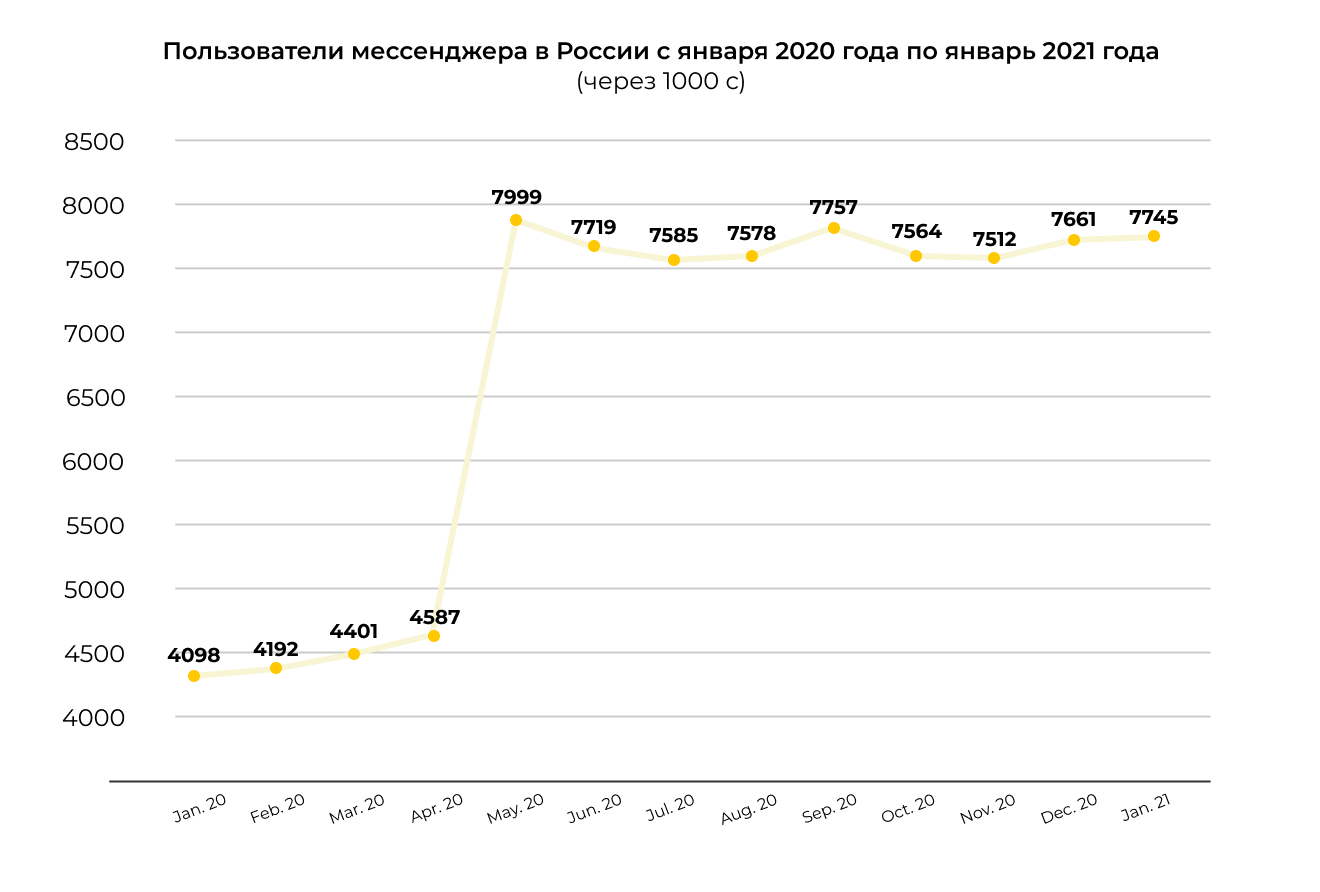 Число пользователей в мессенджерах.