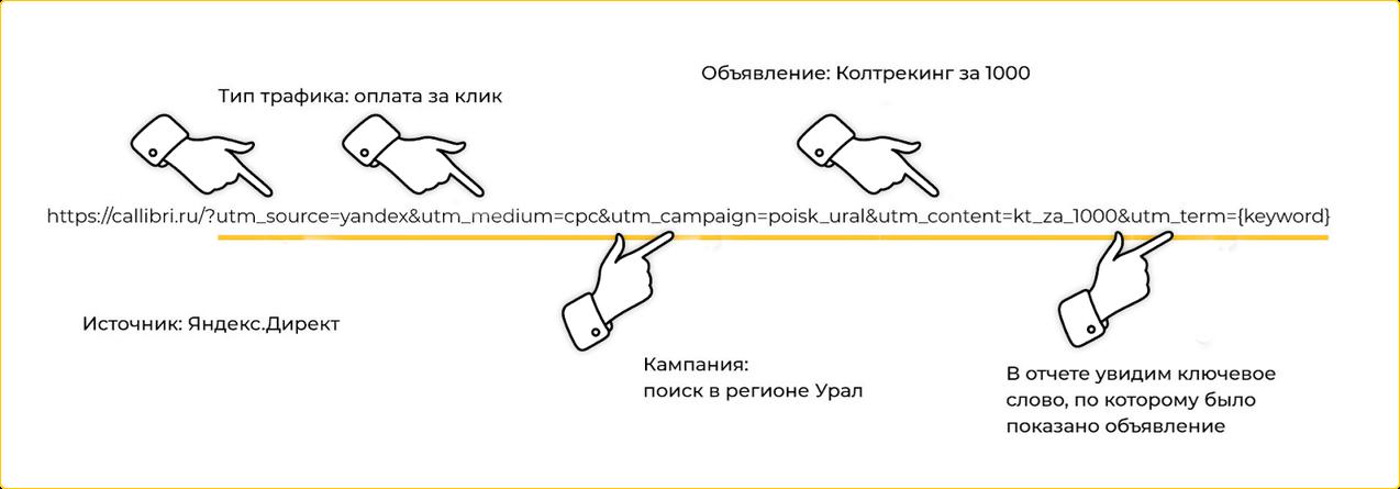 Как ставить utm-метки