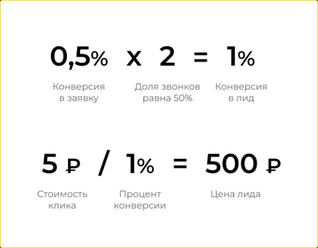 Как посчитать цену лида