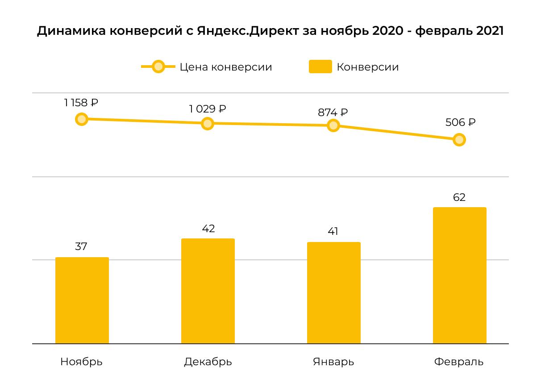 Динамика конверсий в Яндексе