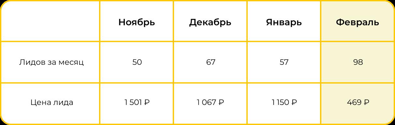 Результаты рекламы в Яндекс и Google
