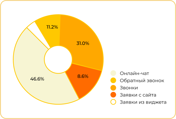 Круговая диаграмма с итогами кампании