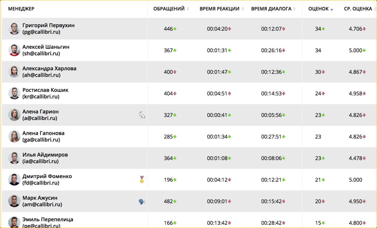 Сводная таблица результатов менеджеров