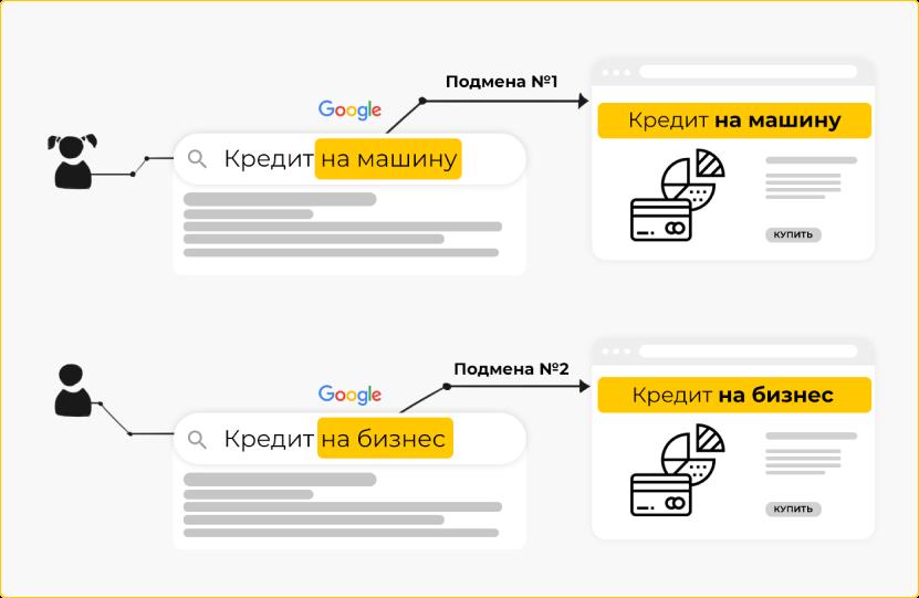 Как работает подмена контента на сайте