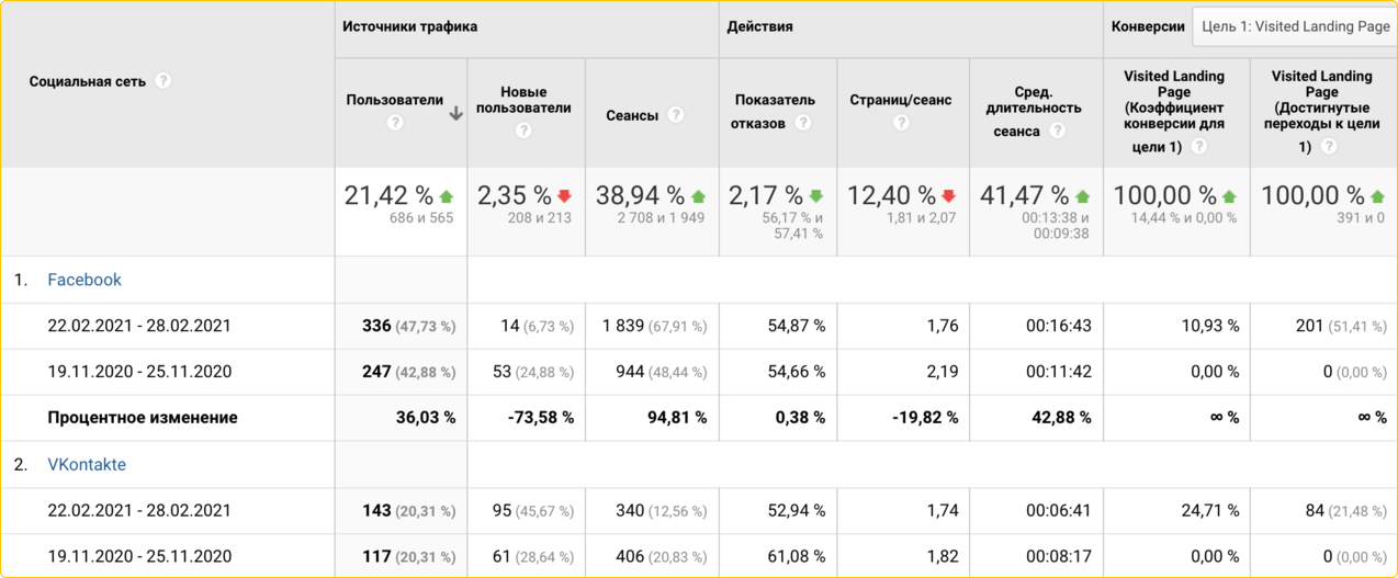 Как изучать отчет гугл аналитикс