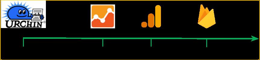 Как развивался google analytics 4
