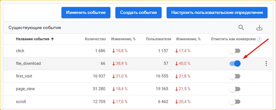 как настроить google analytics 4
