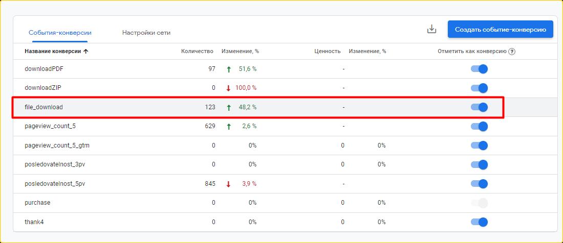 google analytics 4 как настроить конверсии